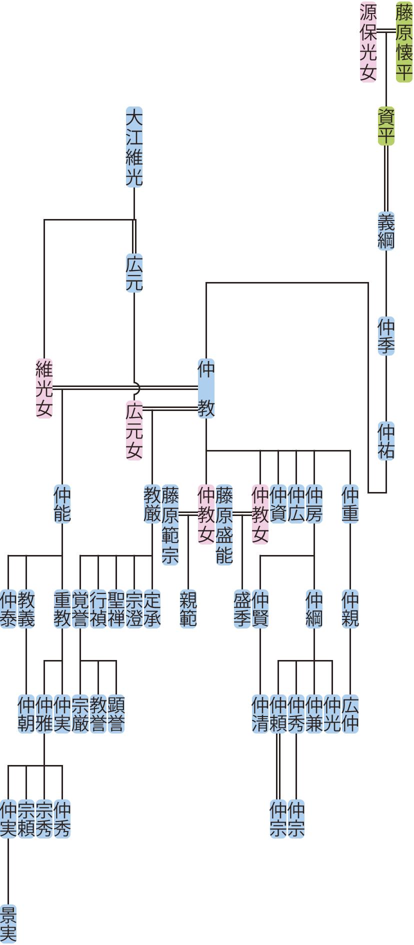 藤原義綱の系図