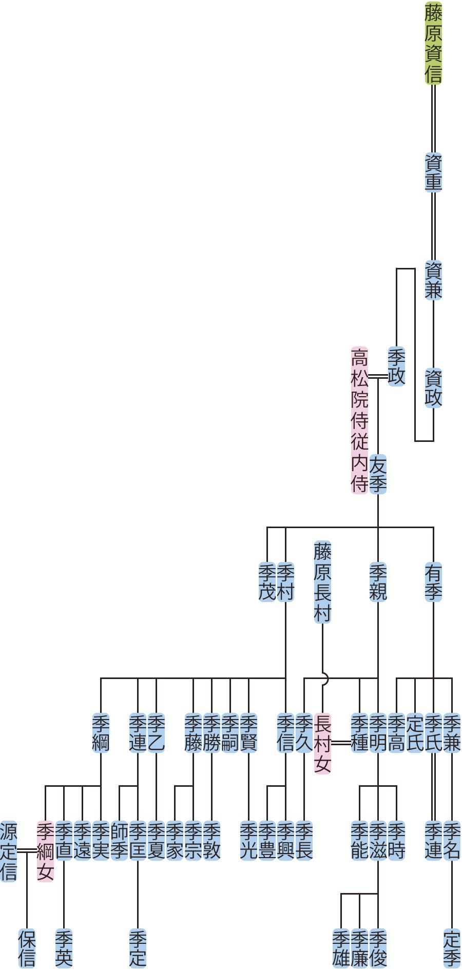 藤原資兼の系図