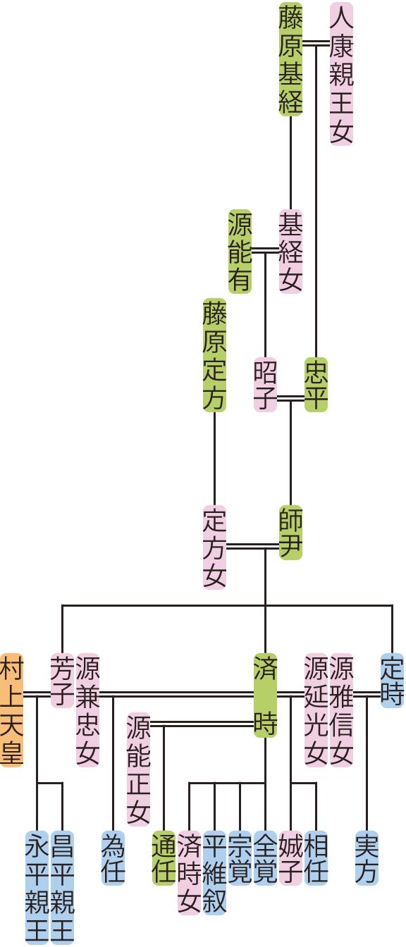 藤原師尹の系図