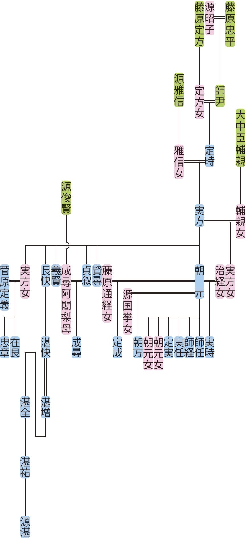 藤原定時・実方の系図