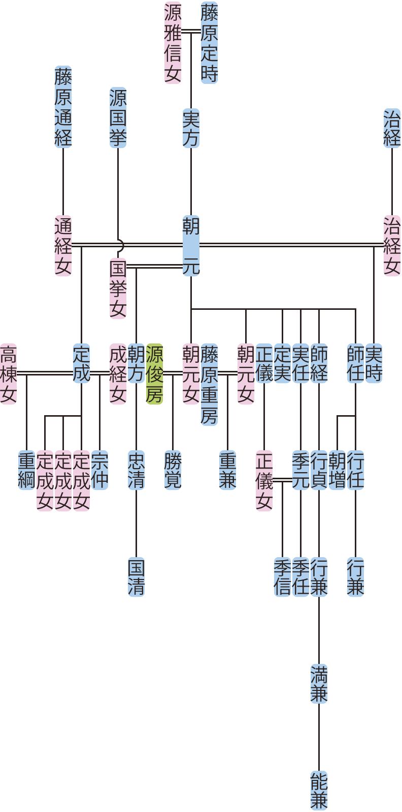 藤原朝元の系図