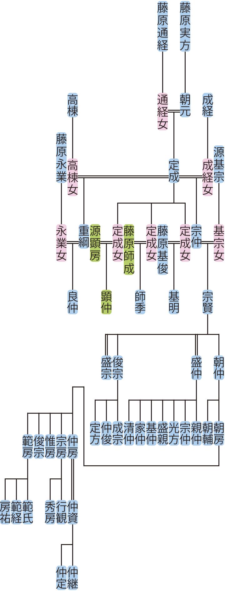藤原定成の系図