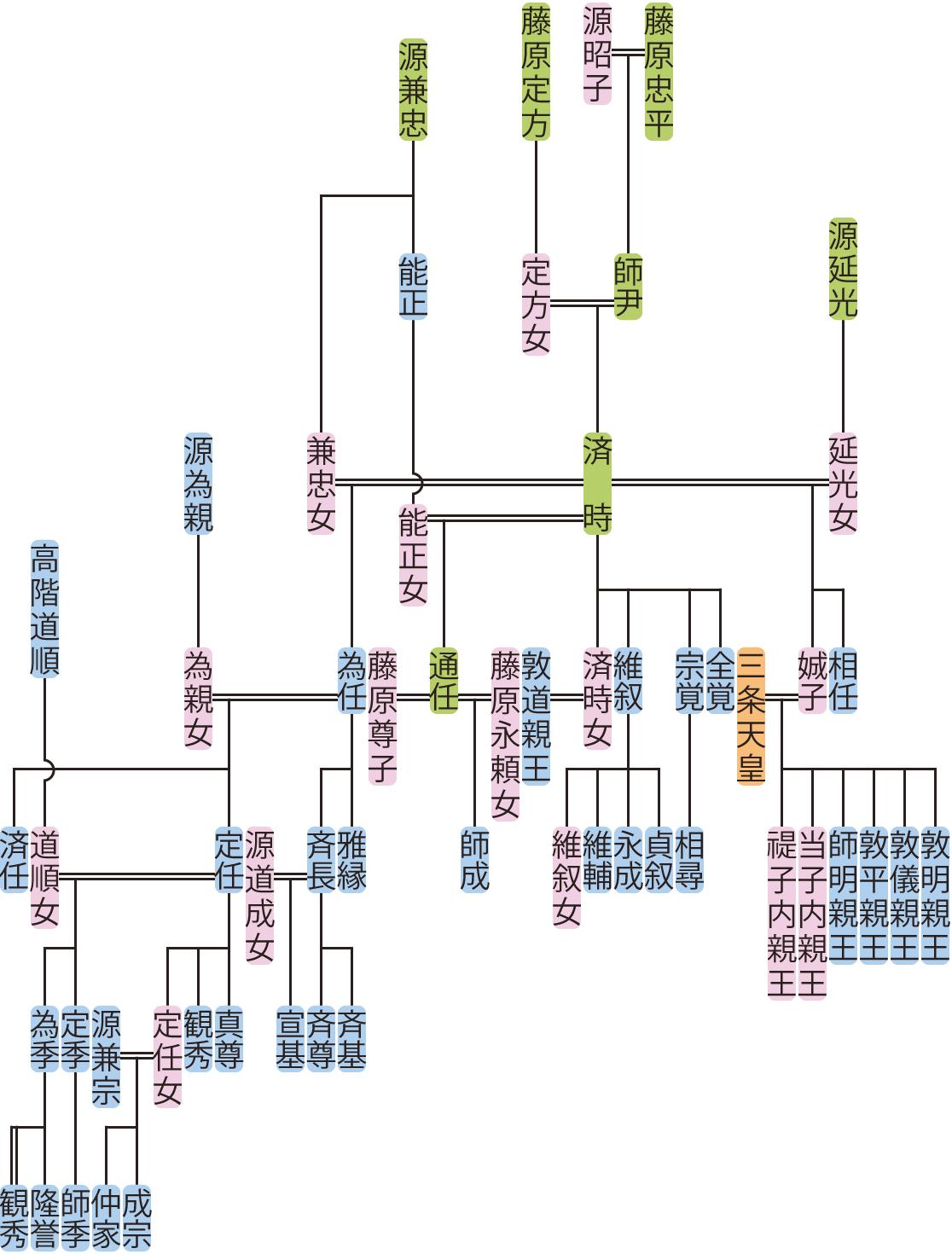 藤原済時の系図