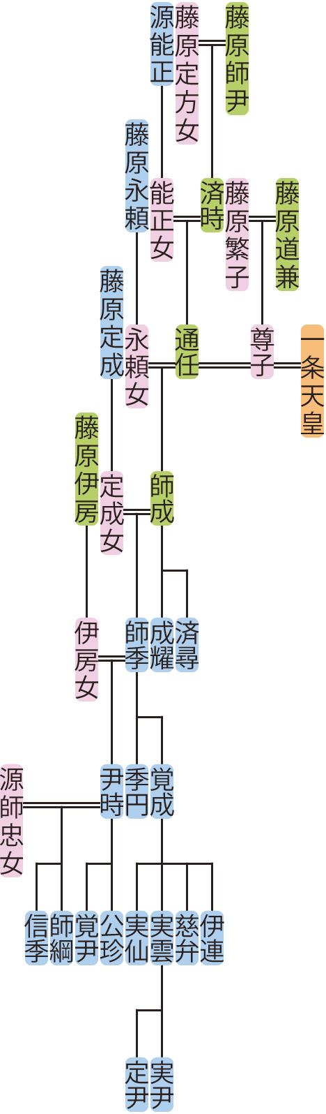 藤原通任~師季の系図