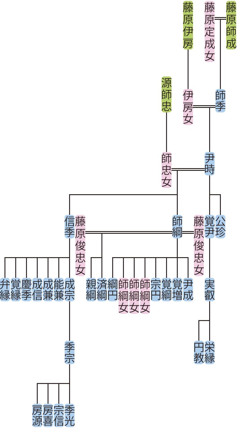 藤原尹時の系図