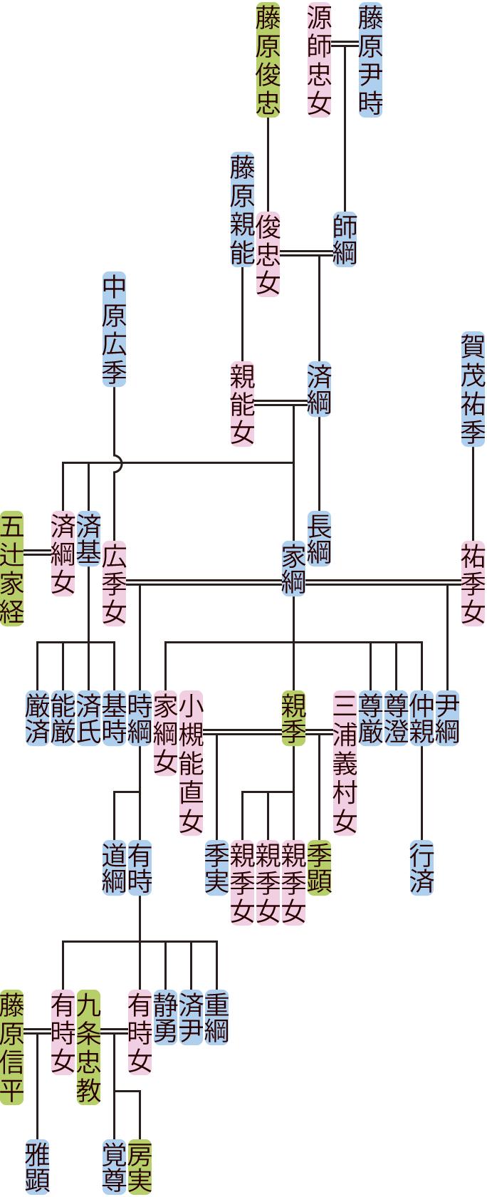 藤原済綱の系図