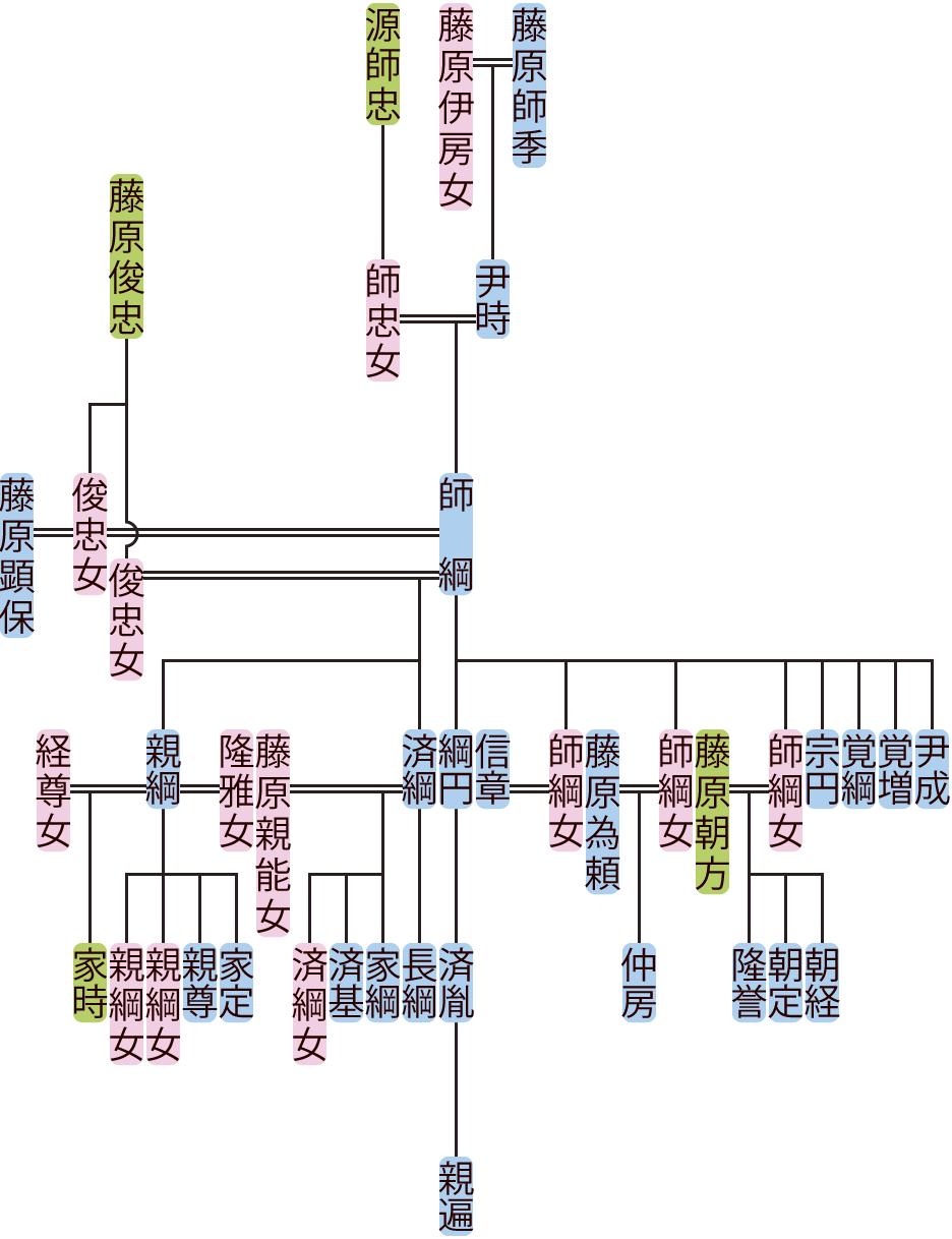藤原師綱の系図