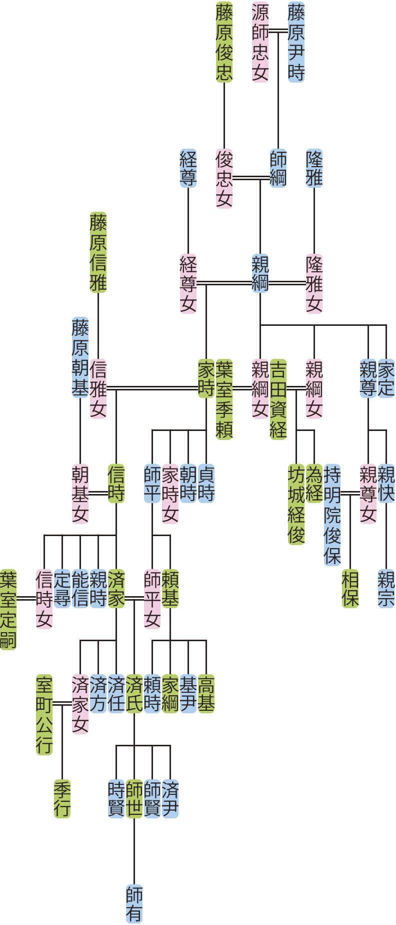 藤原親綱~師平の系図