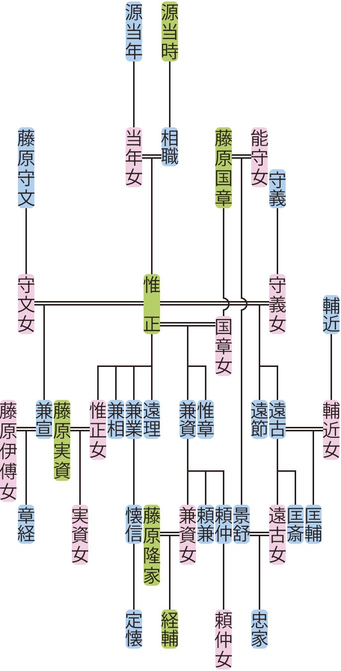 源惟正の系図