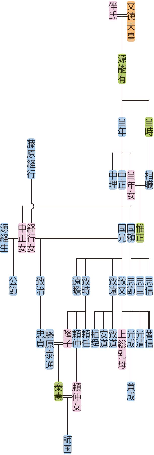 源当年の系図