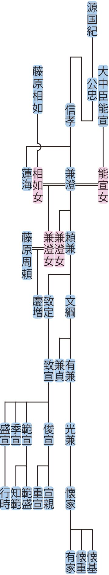 光孝源氏・光孝平氏の系図 | ねっこのえくり