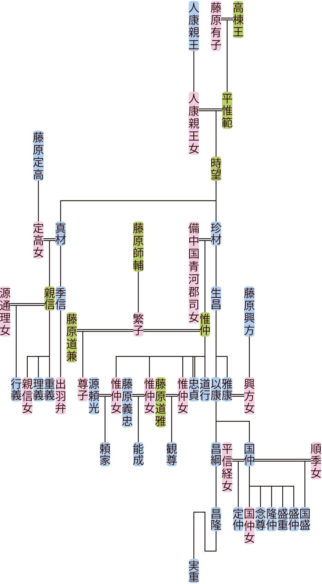平時望・真材の系図