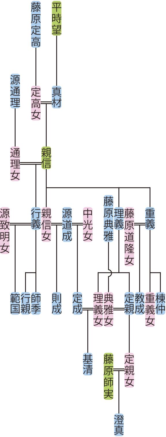 平親信の系図