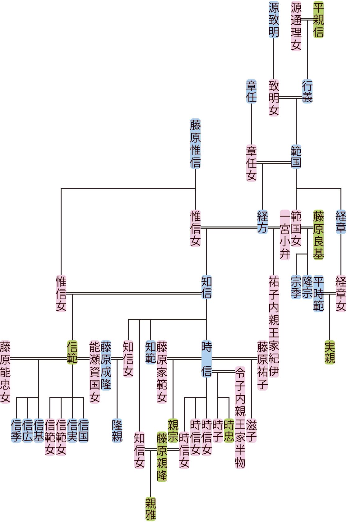 平範国~知信の系図