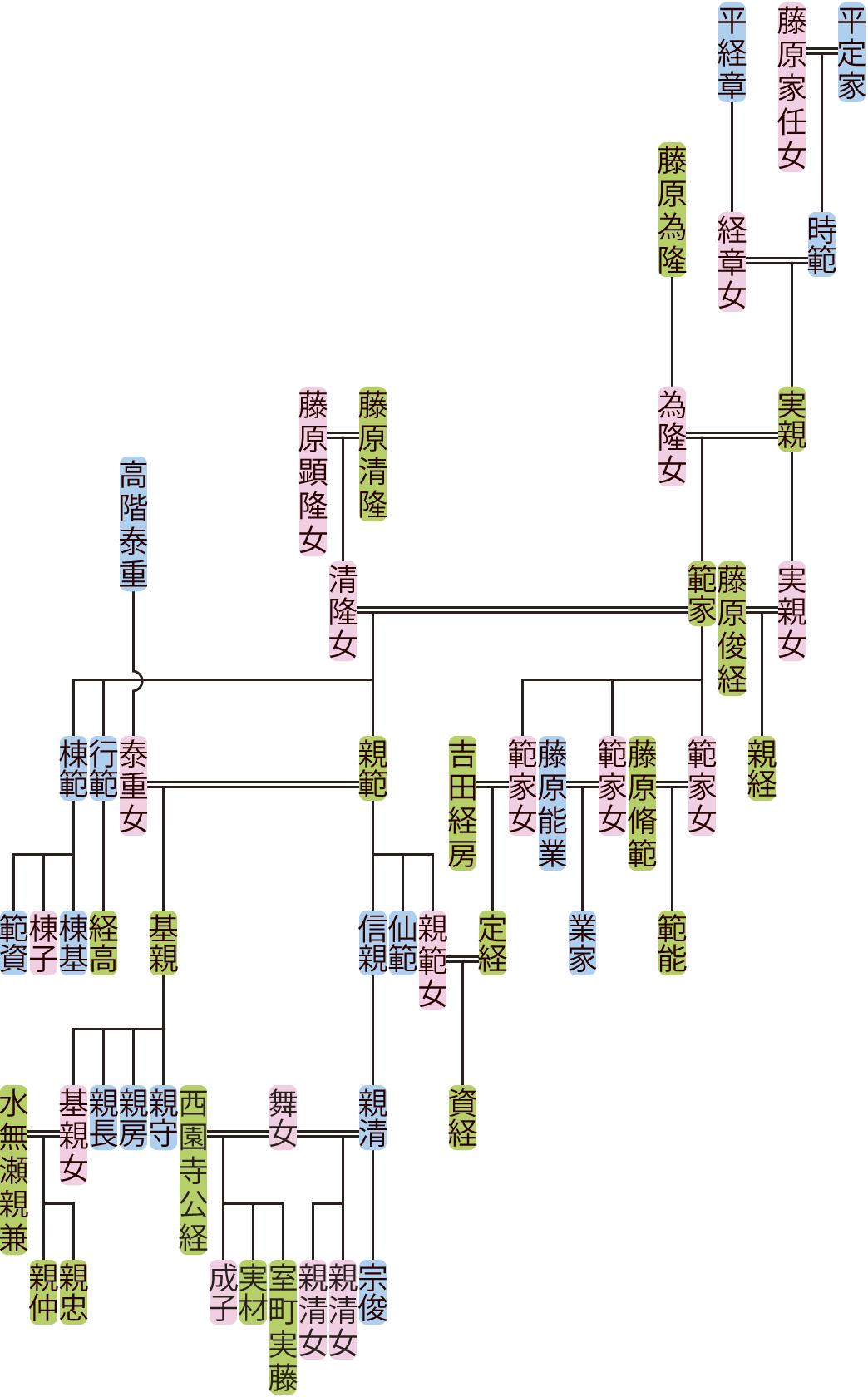 平実親・範家の系図