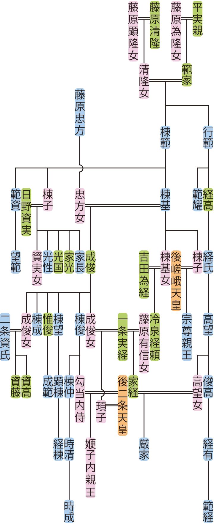 平行範・棟範の系図
