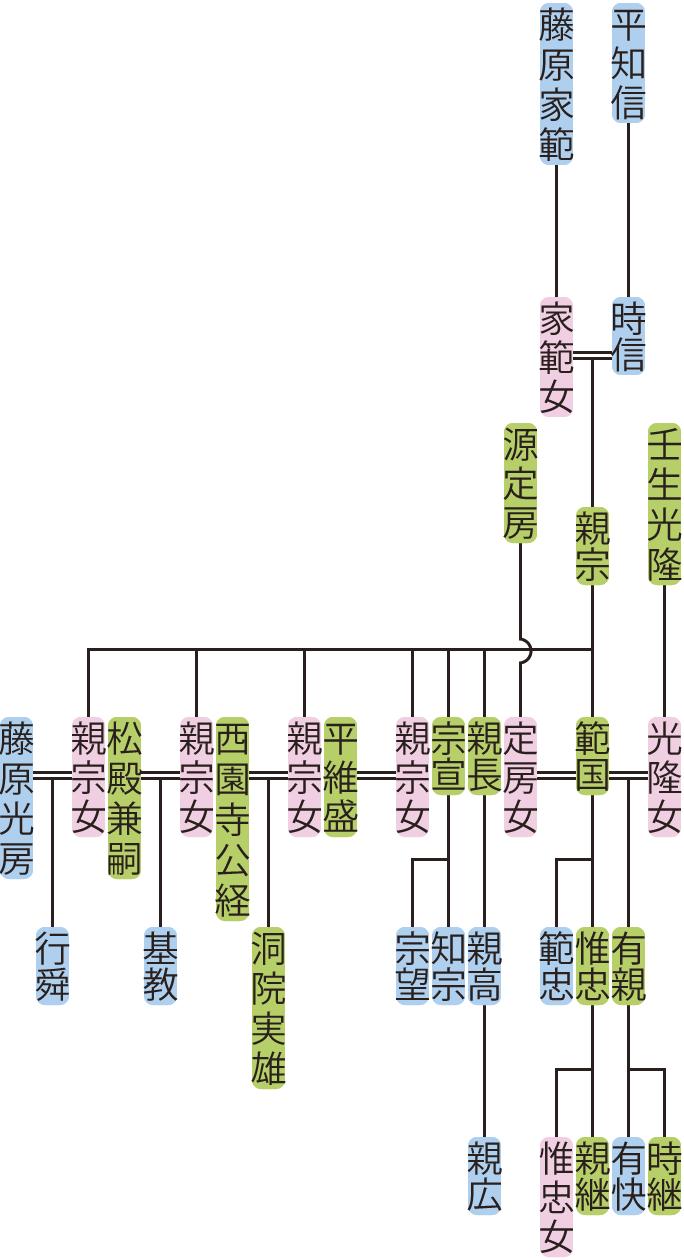 平親宗・範国の系図
