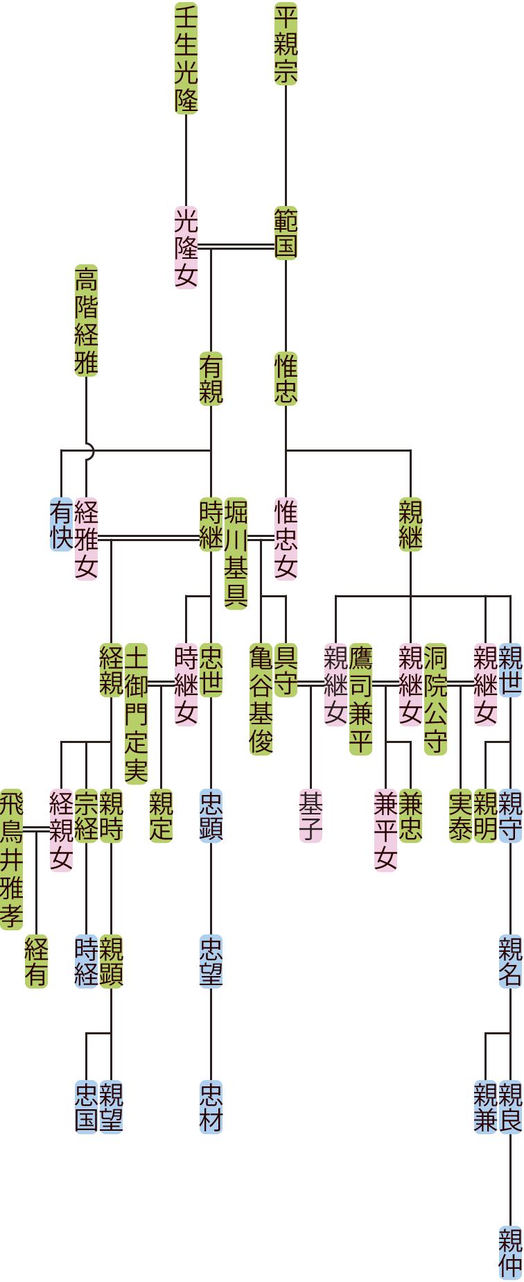 平惟忠・有親の系図