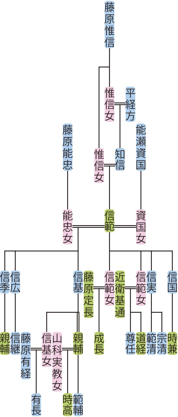平信範・信基の系図
