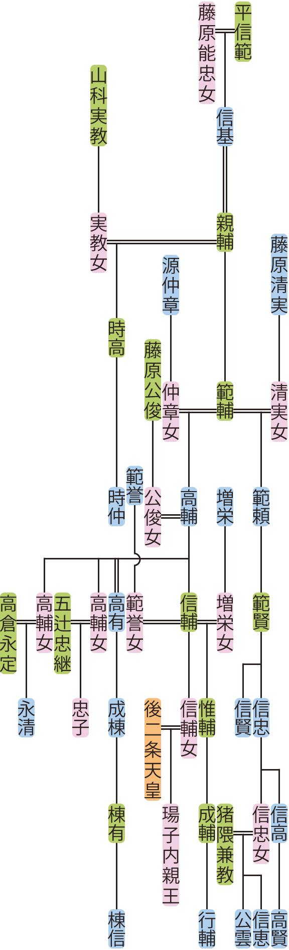 平親輔の系図