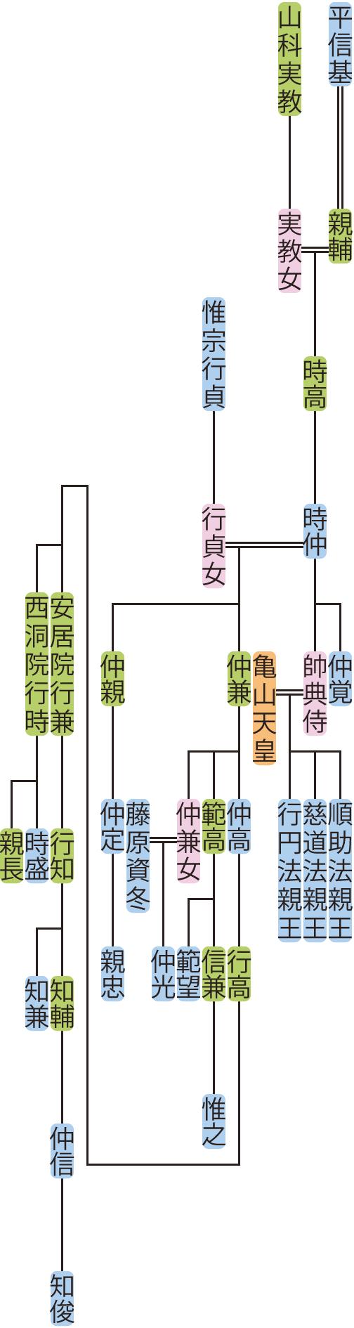 平時高~行高の系図