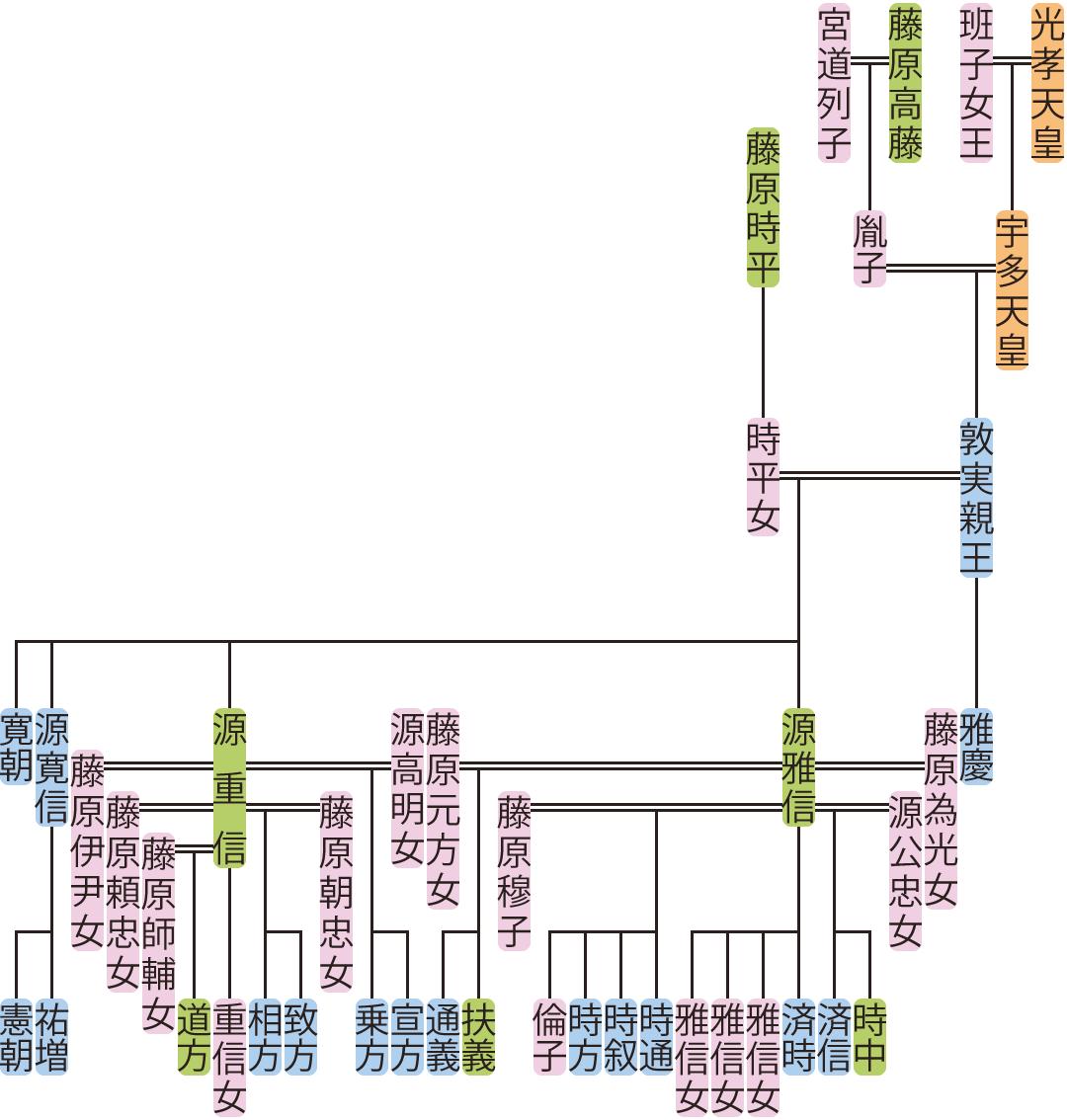 敦実親王の系図