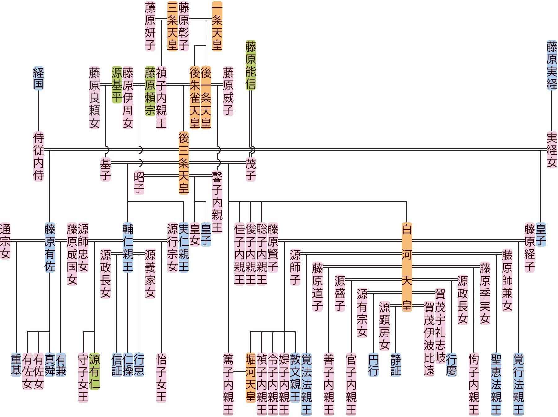 後三条天皇の系図