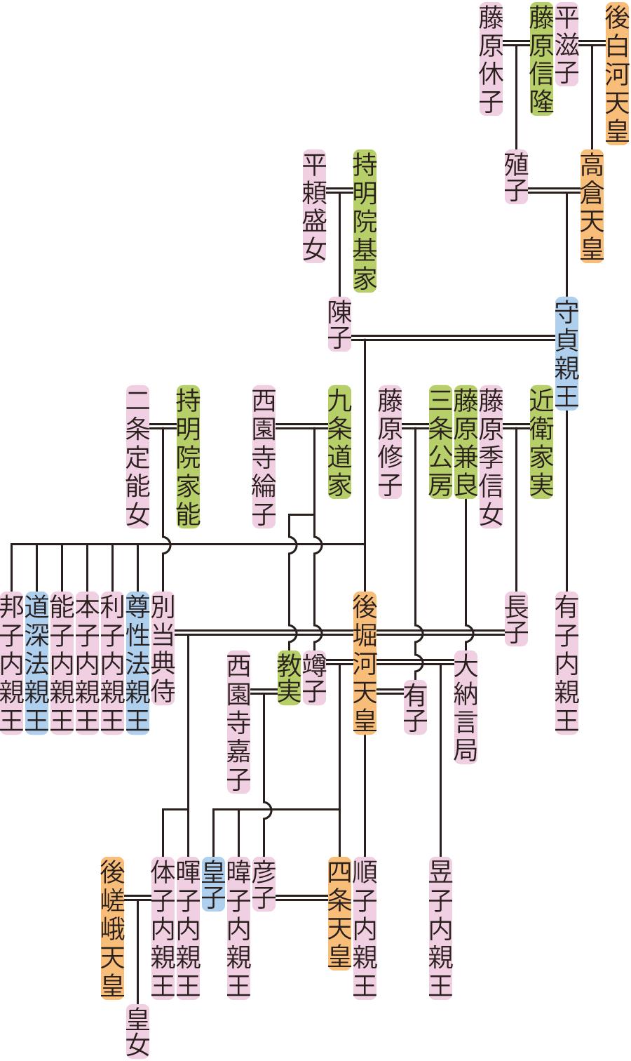 守貞親王~四条天皇の系図