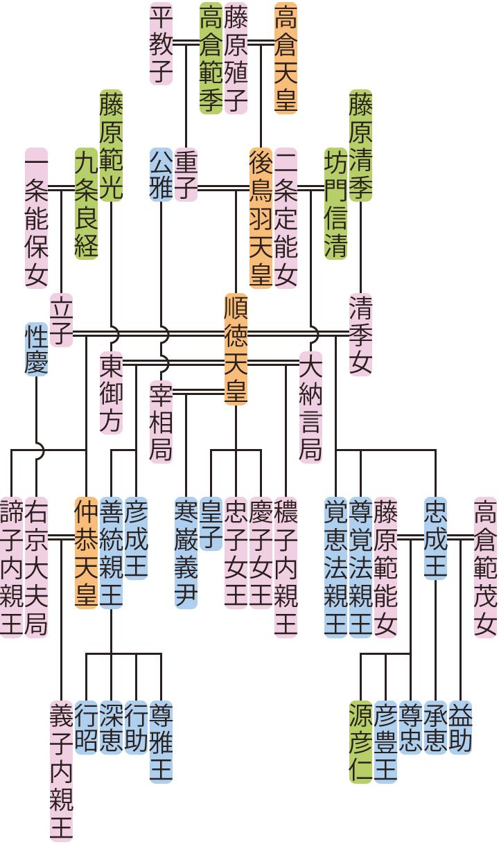 順徳天皇・仲恭天皇の系図
