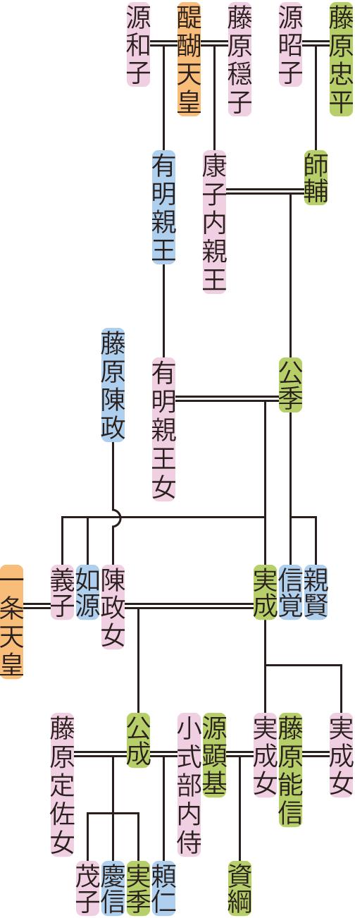 藤原公季・実成の系図