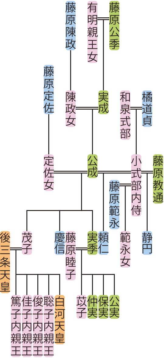 藤原公成の系図