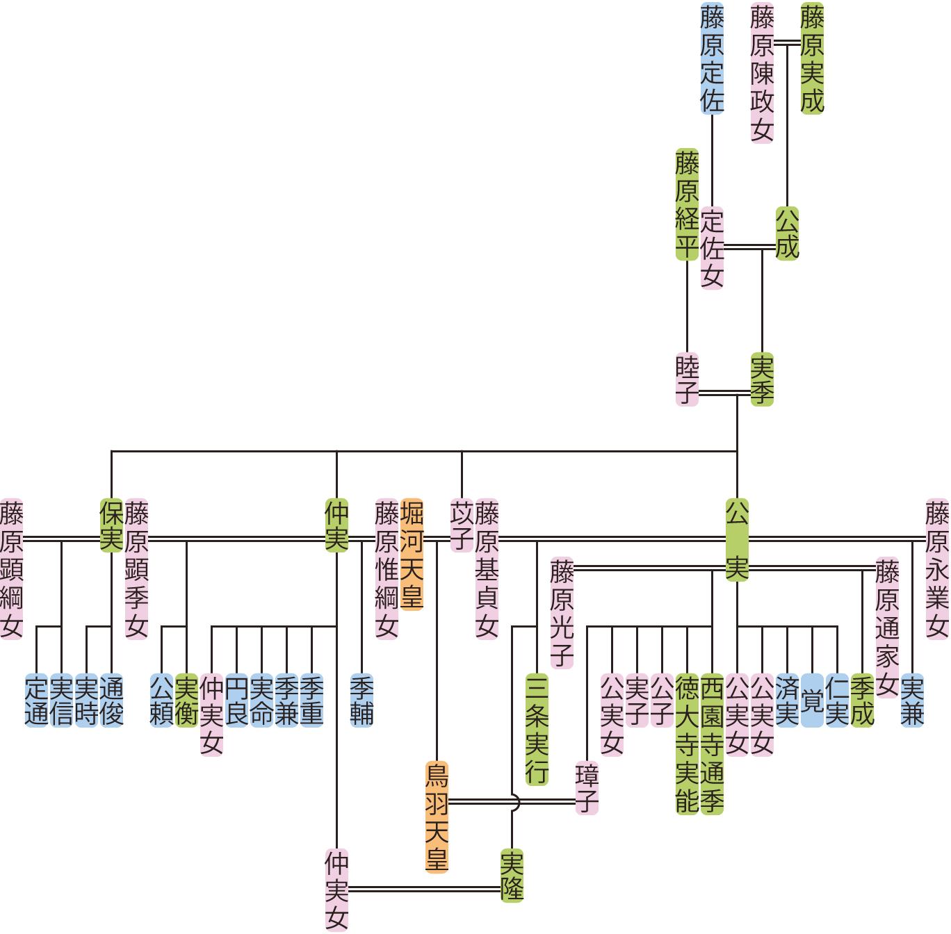 藤原実季の系図