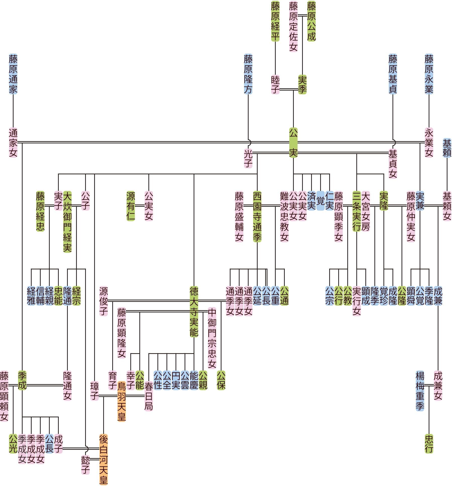 藤原公実の系図