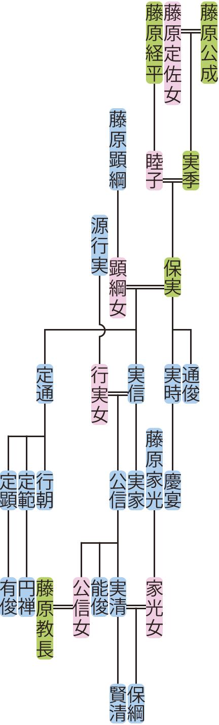 藤原保実の系図