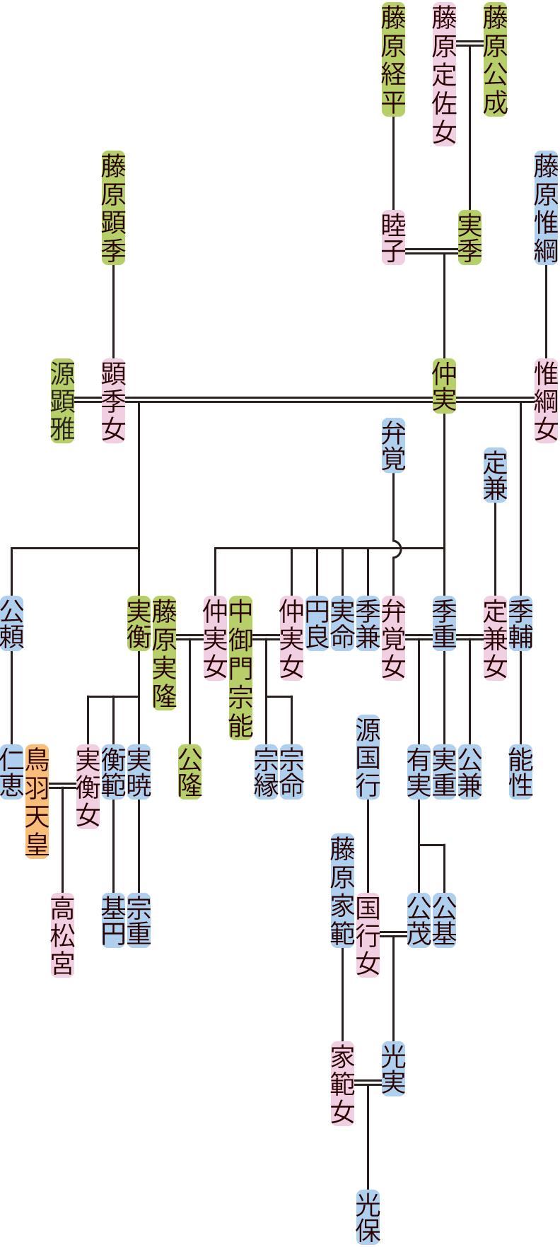 藤原仲実の系図