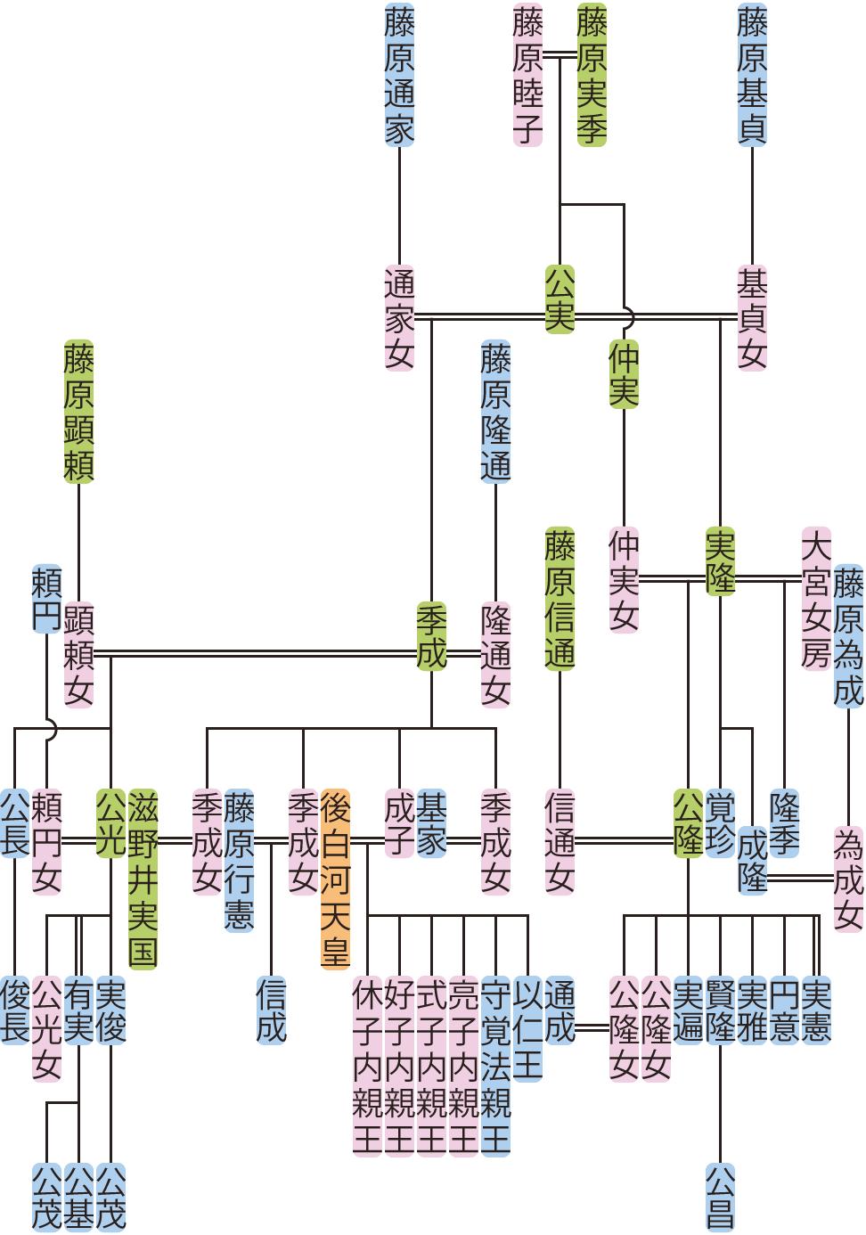藤原実隆・季成の系図