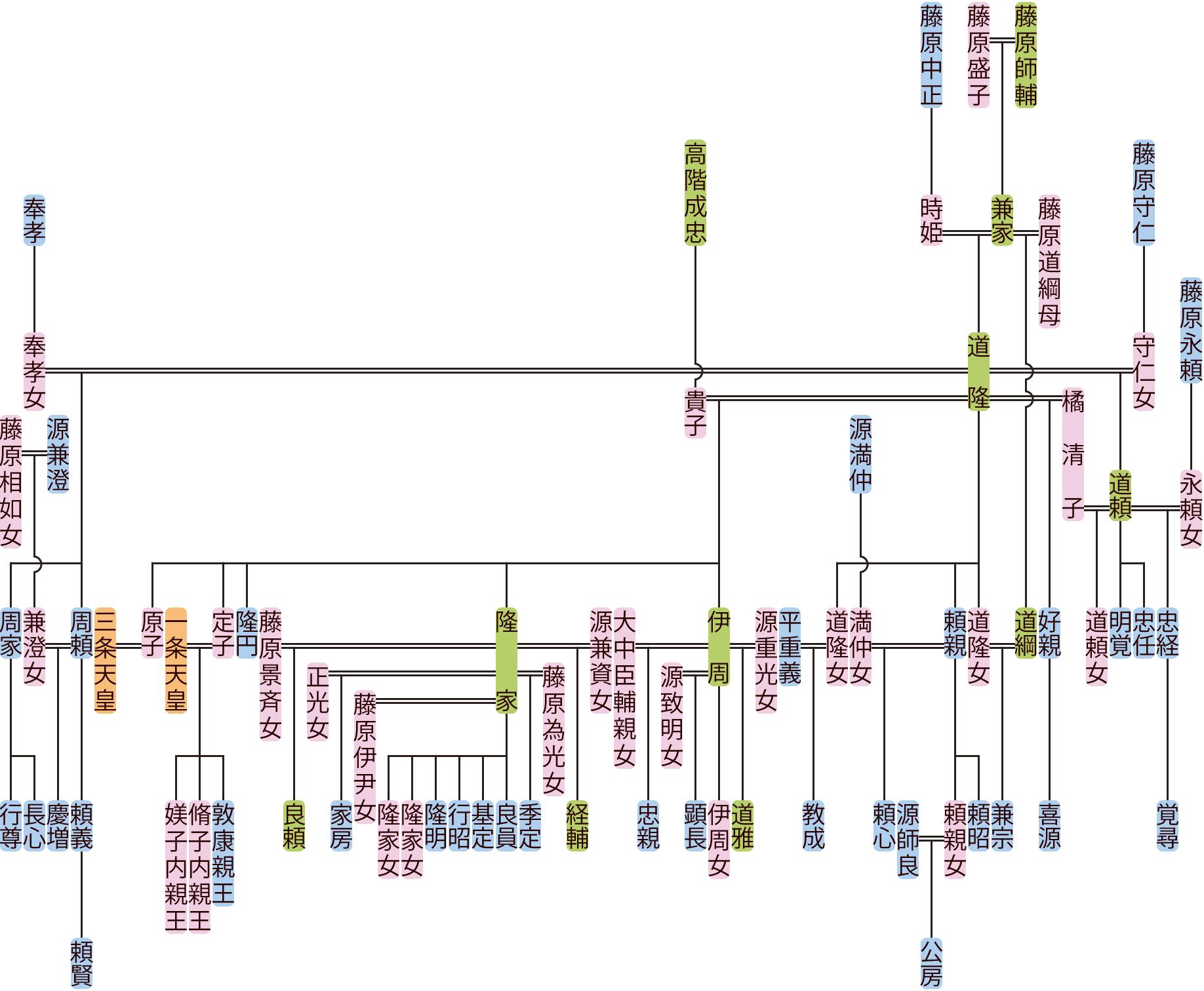 藤原道隆の系図