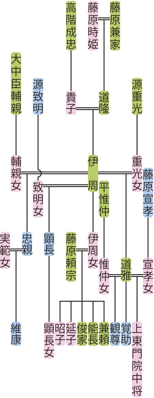藤原伊周の系図