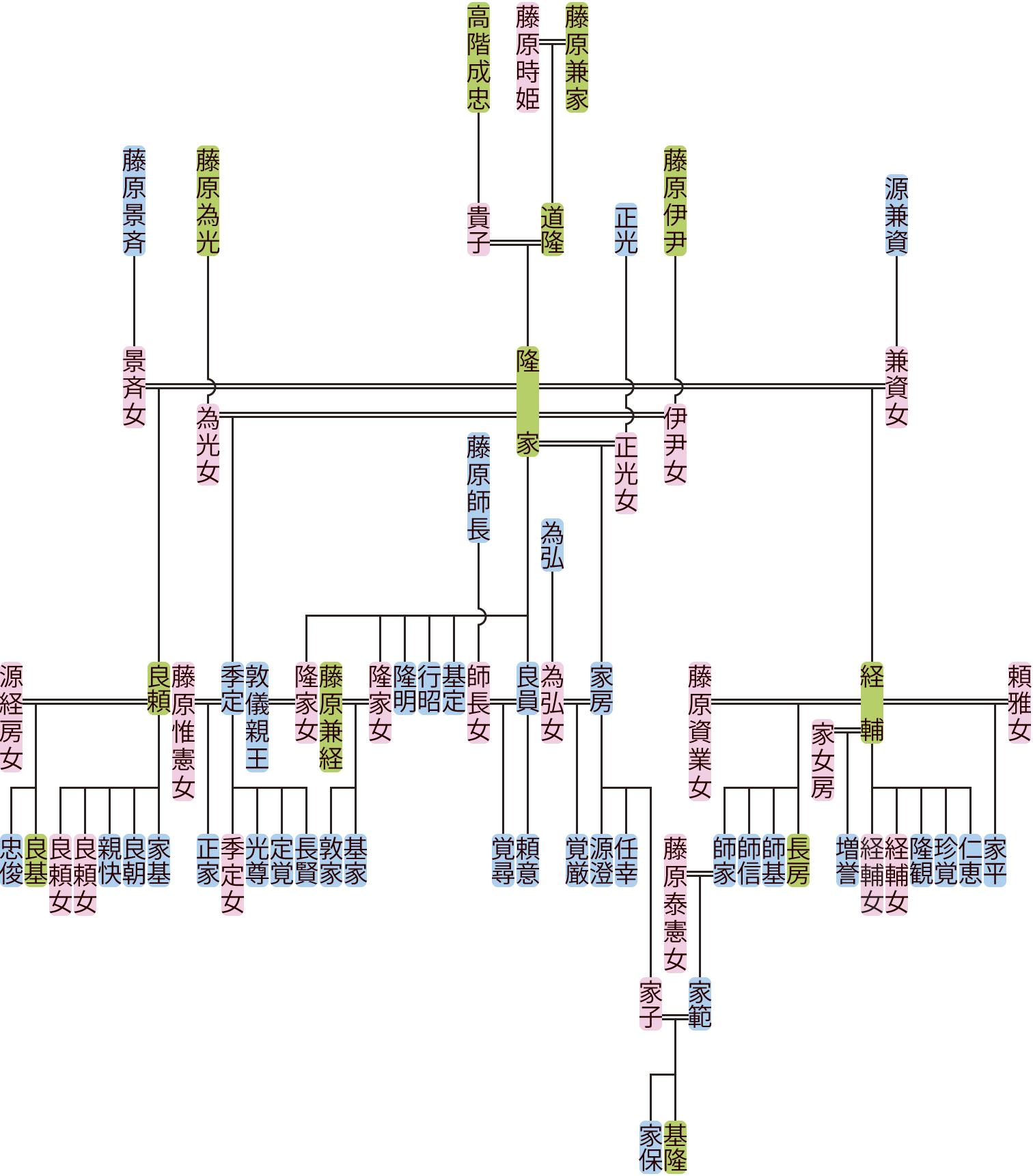 藤原隆家の系図