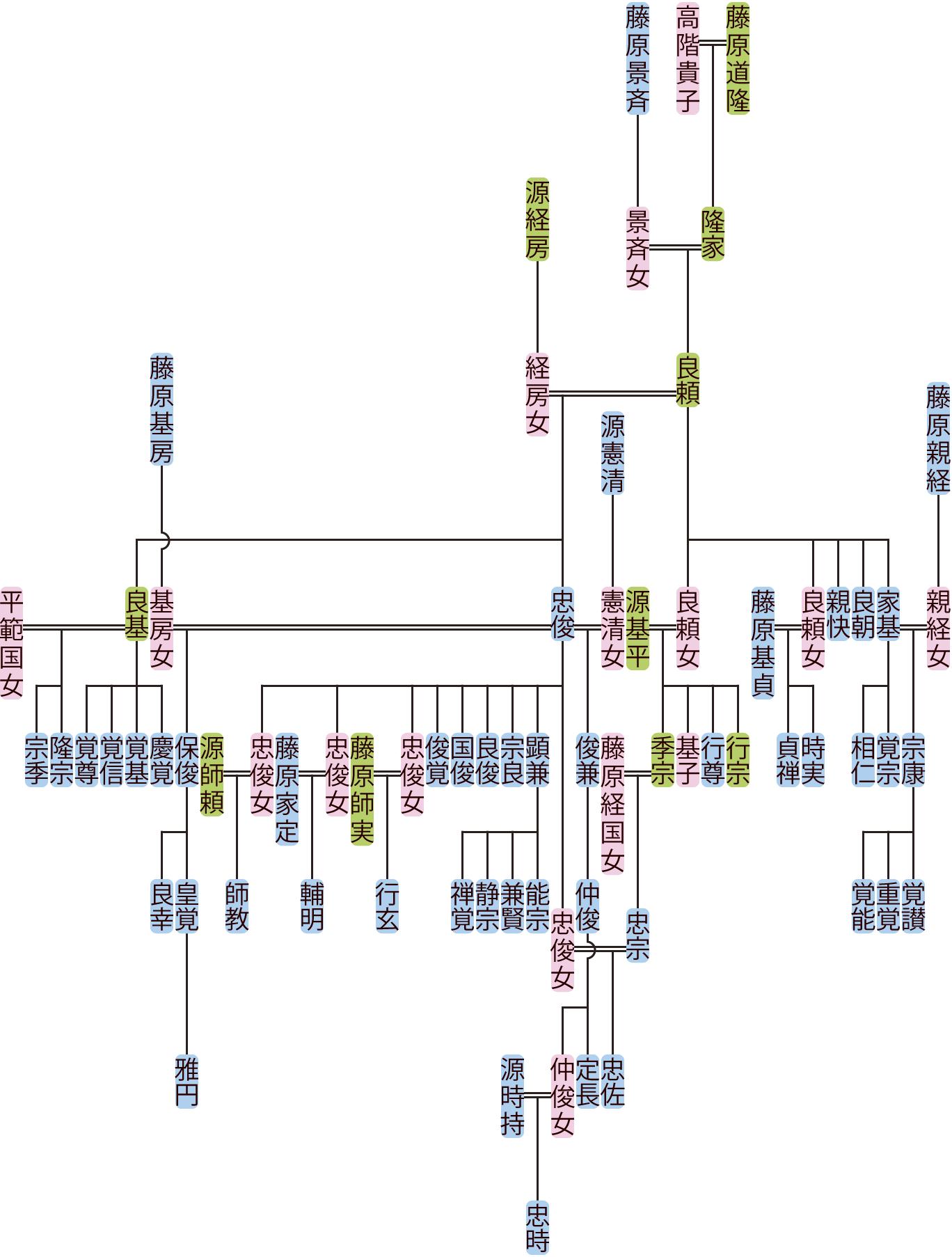 藤原良頼の系図