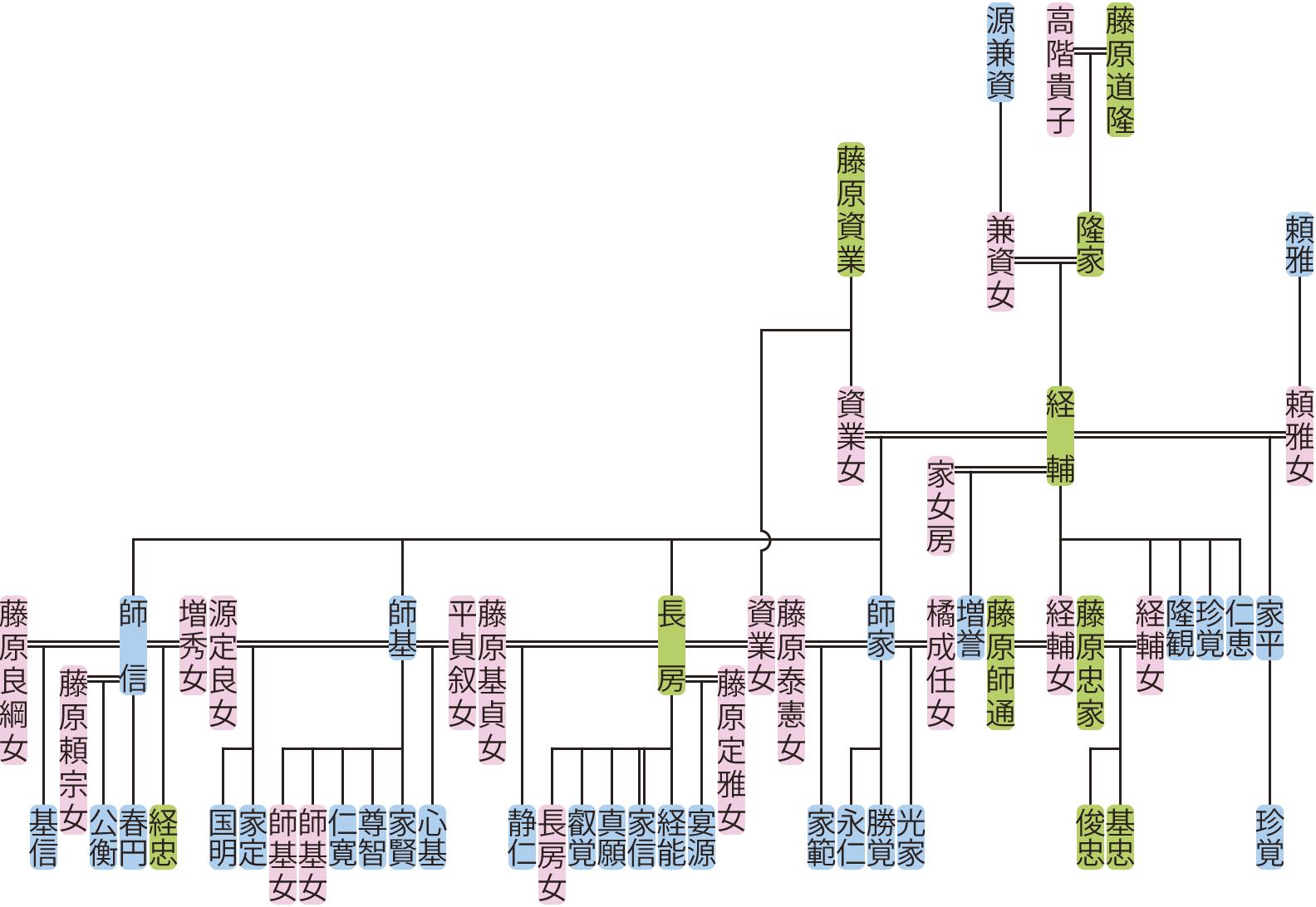 藤原経輔の系図