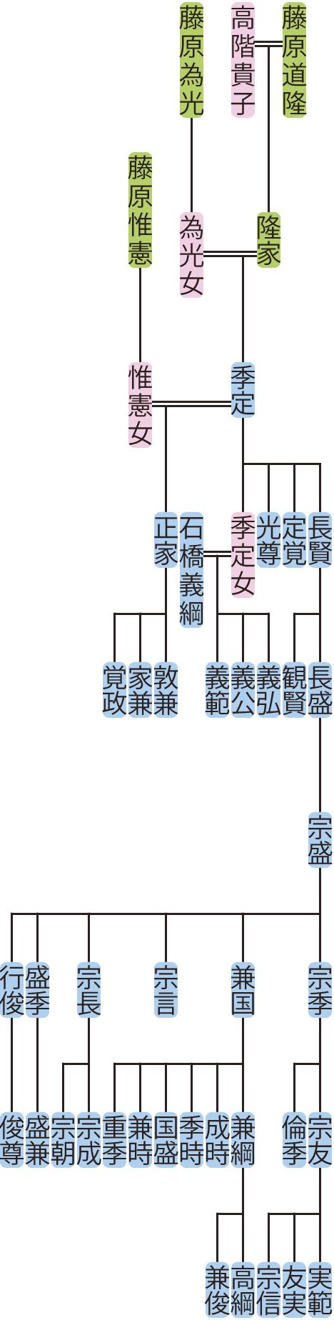 藤原季定の系図