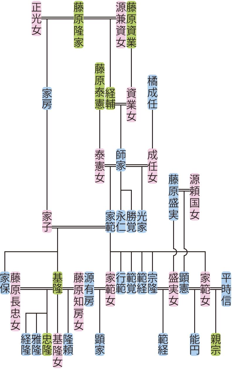 藤原師家・家範の系図