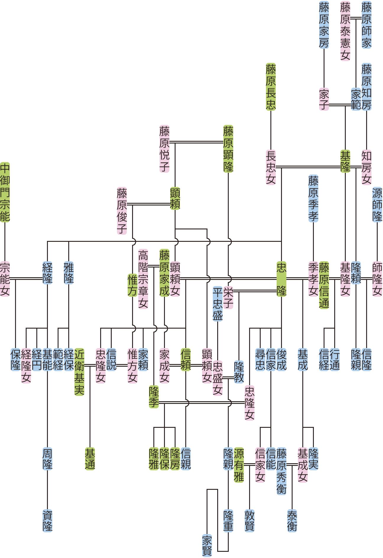 藤原基隆の系図