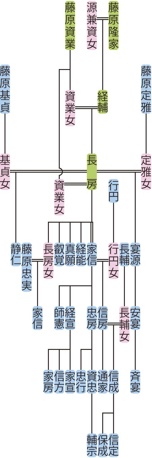 藤原長房の系図