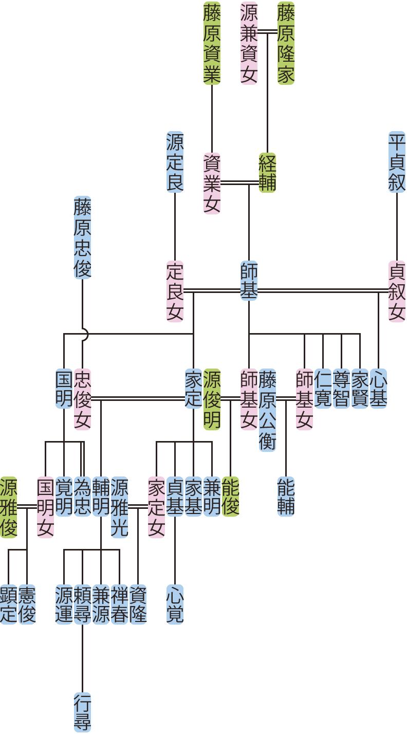 藤原師基の系図