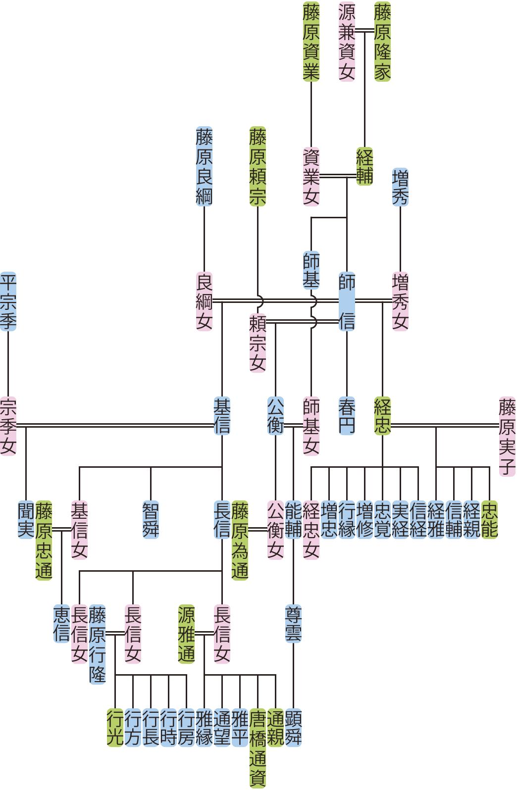 藤原師信の系図