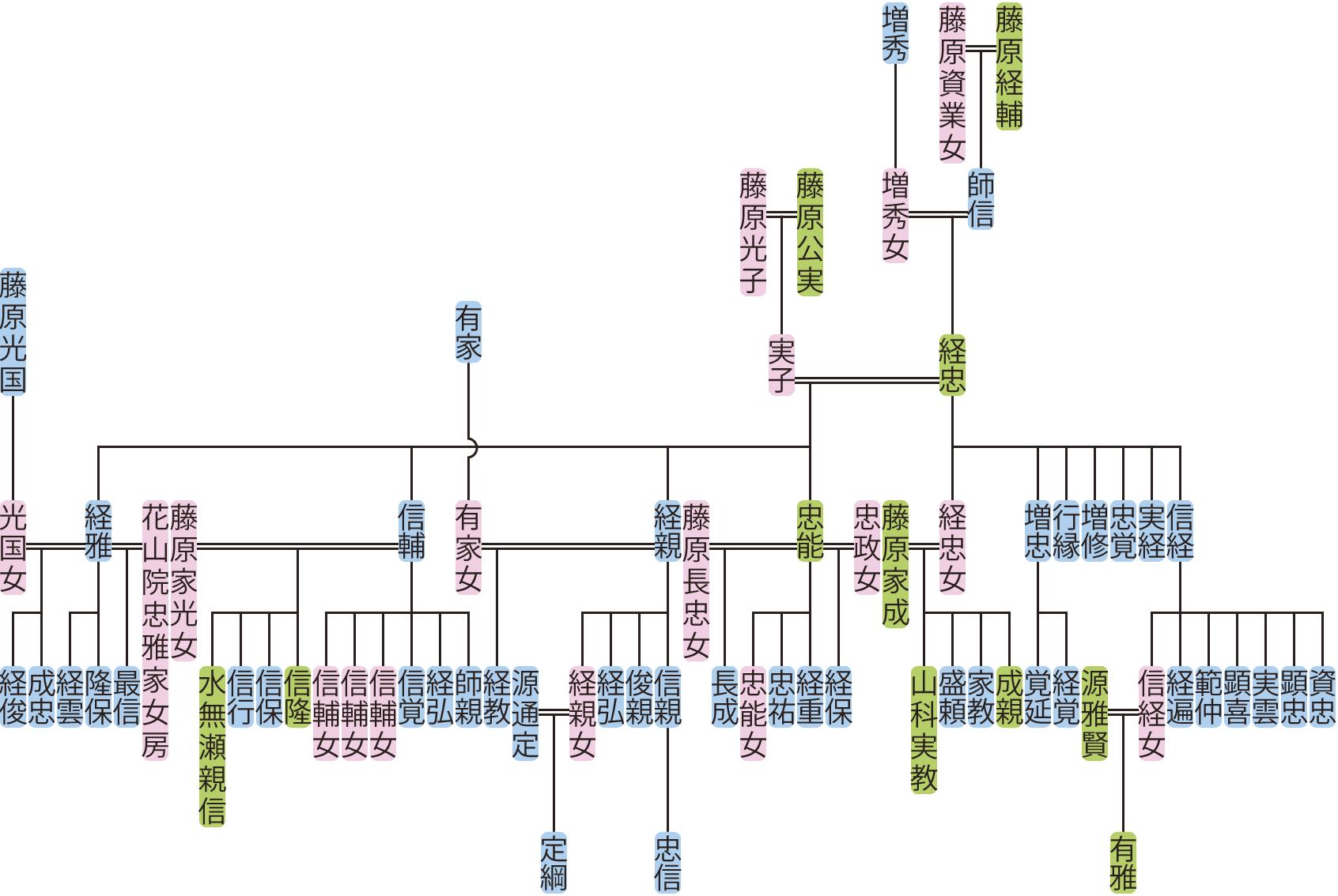 藤原経忠の系図