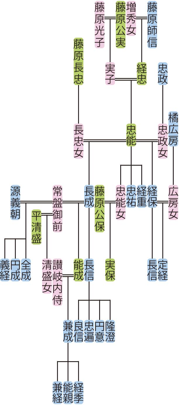 藤原忠能の系図