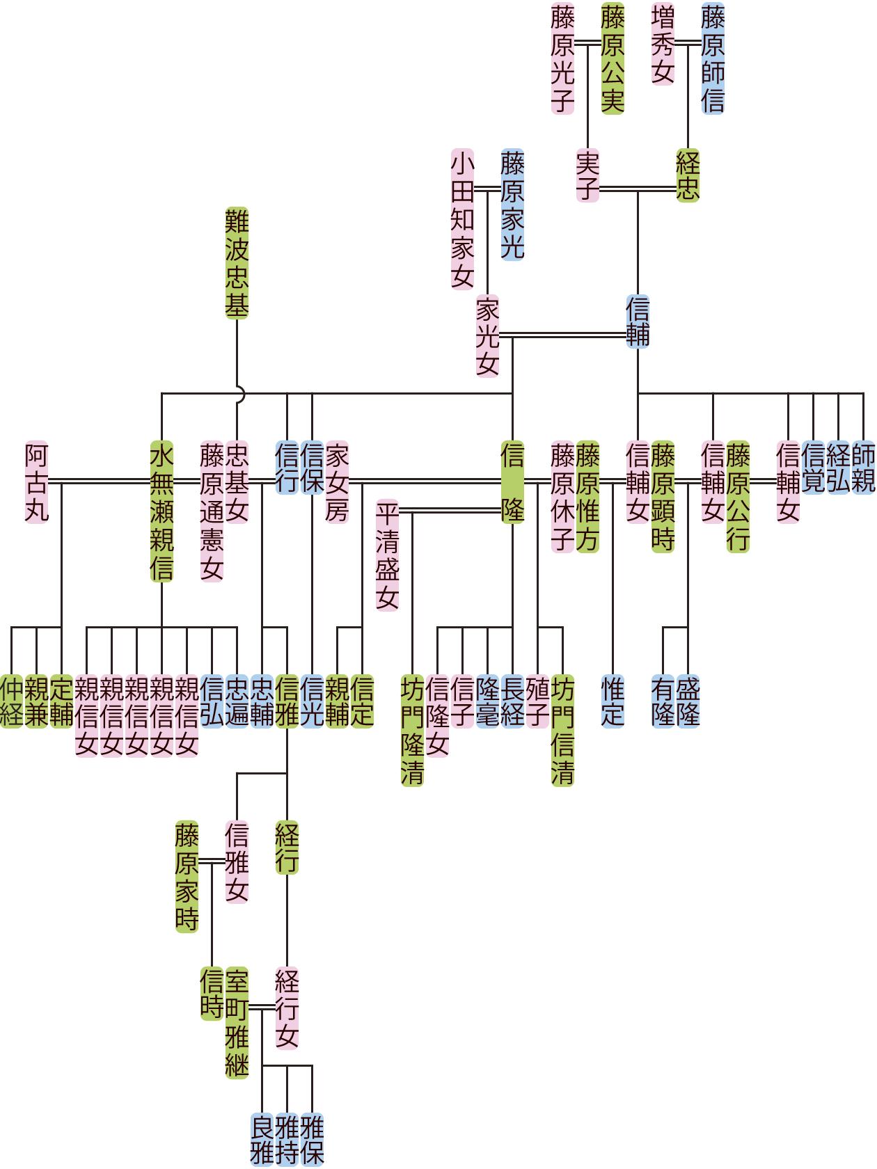 藤原信輔の系図